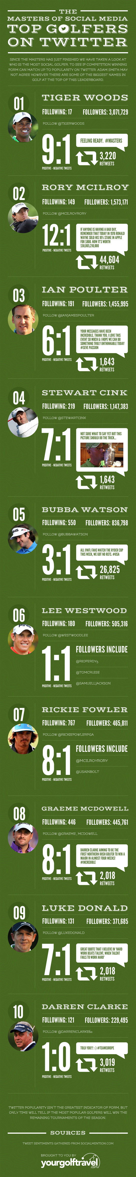 top golfers on twitter Top PGA Pros on Twitter